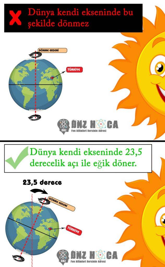 8. Sınıf LGS Mevsimlerin Oluşumu Konu Anlatımı Dnz Hoca 25